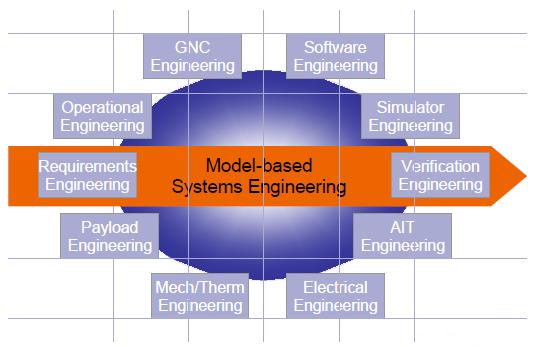 Vsd Project Virtual Spacecraft Design